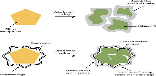 Lityum-İyon Pillerinin Geliştirilmesi İçin Yeni Bir Yol Bulunmuş Olabilir