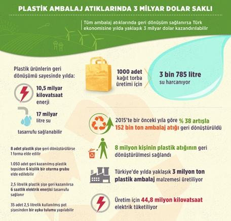 Plastik Ambalaj Atıkları Türk Ekonomisine Milyarca Dolar Kazandırabilir